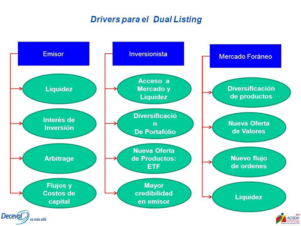Drivers para el Dual Listing