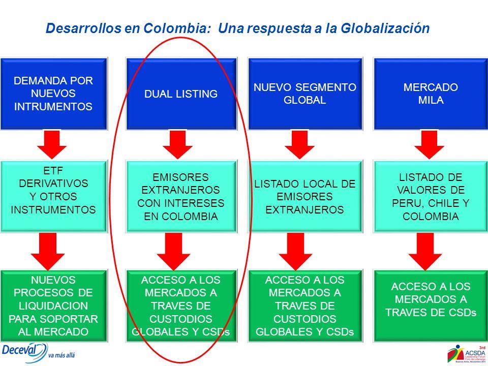 Desarrollos en Colombia: Una respuesta a la Globalización