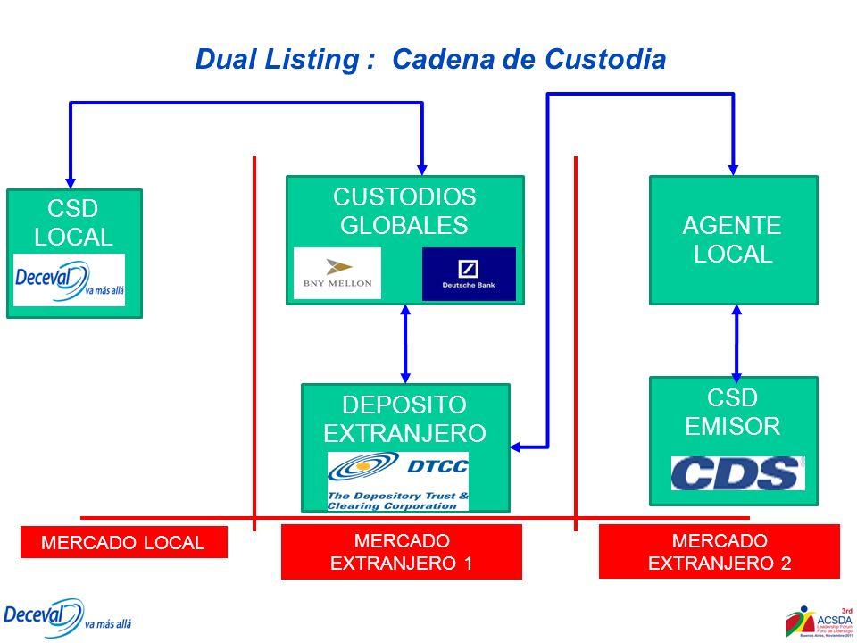 Dual Listing : Cadena de Custodia