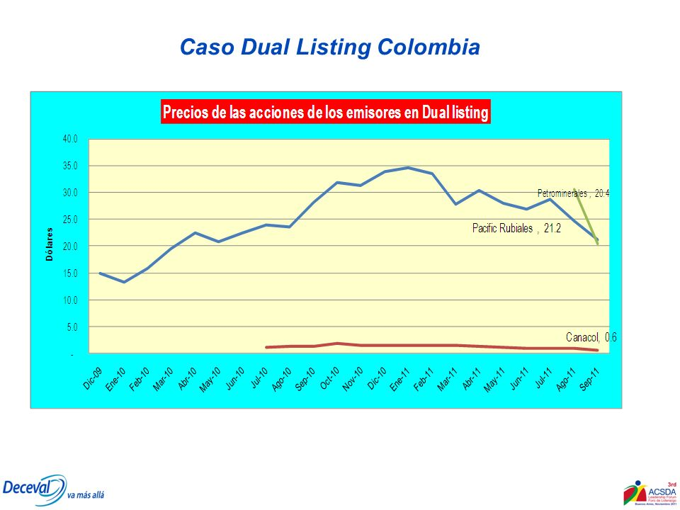 Caso Dual Listing Colombia