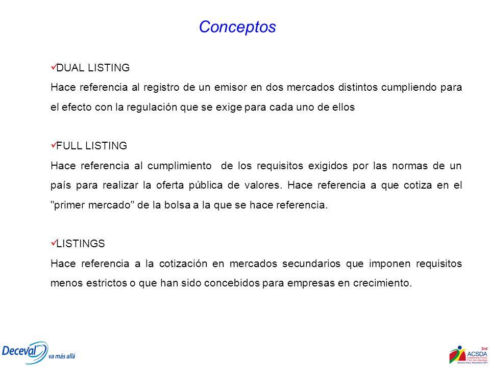 Conceptos DUAL LISTING