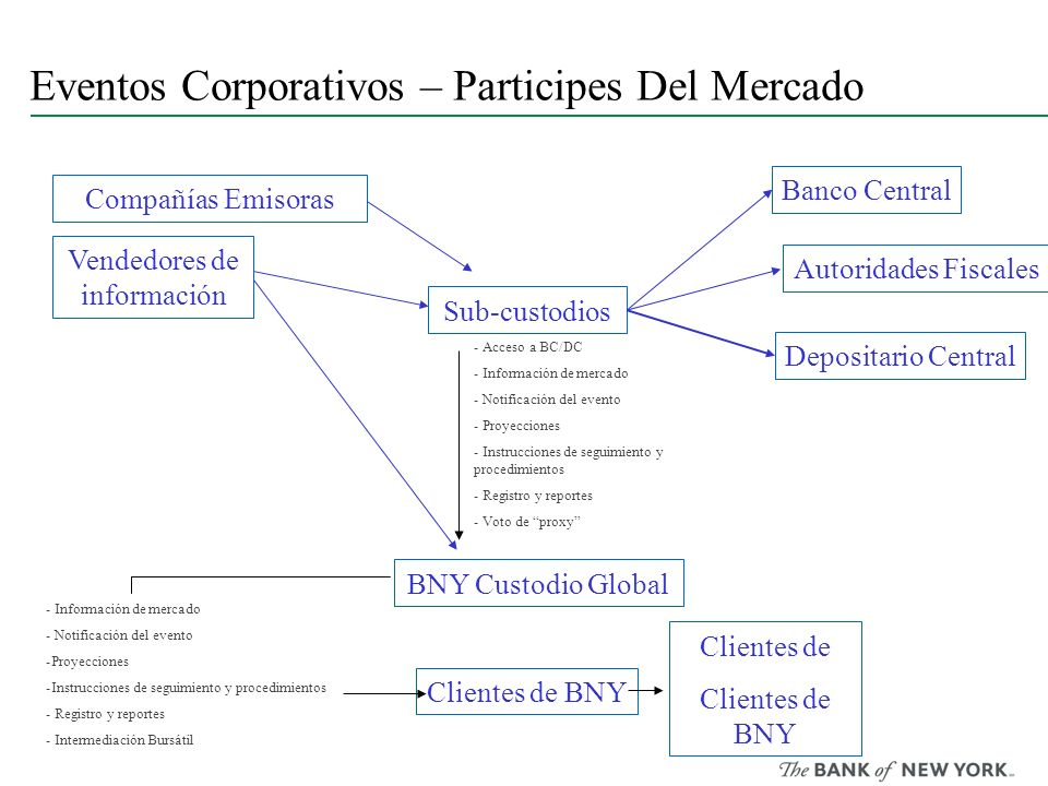 Eventos Corporativos – Participes Del Mercado