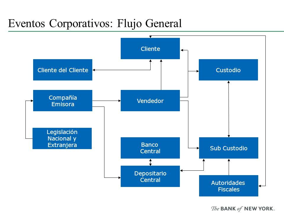 Eventos Corporativos: Flujo General