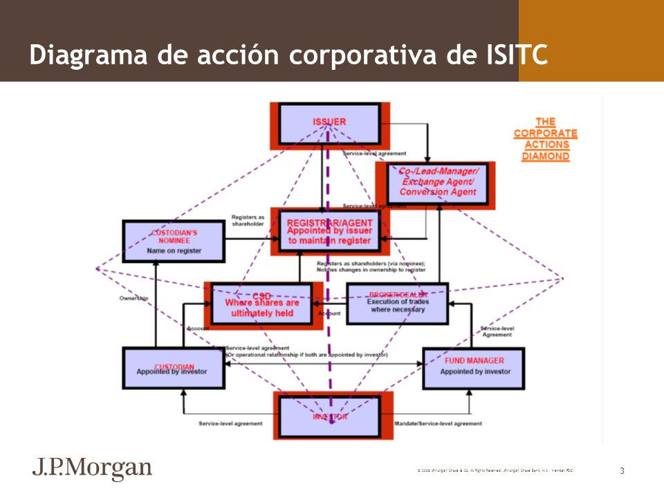 Diagrama de acción corporativa de ISITC