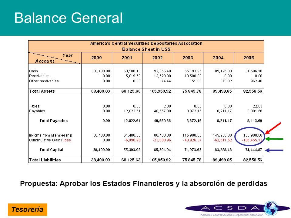 Balance General Propuesta: Aprobar los Estados Financieros y la absorción de perdidas