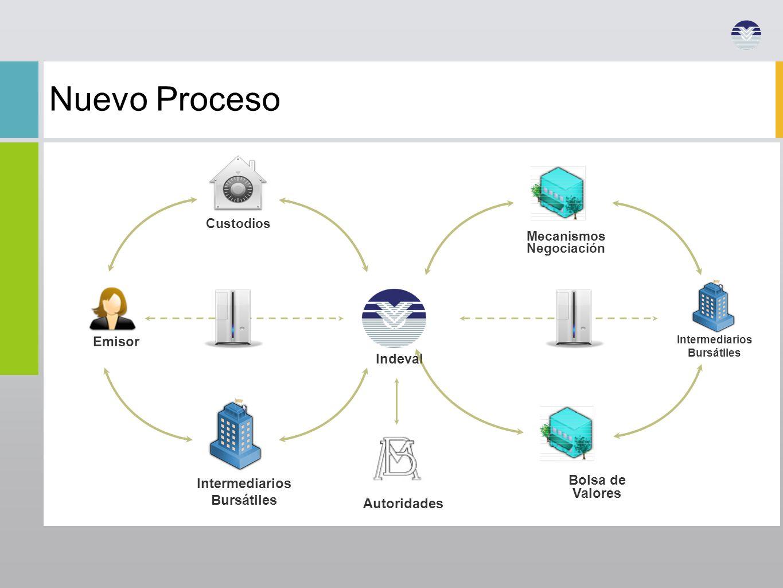 Nuevo Proceso Emisor Indeval Bolsa de Intermediarios Valores