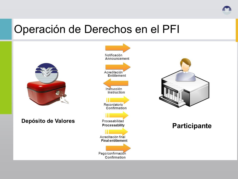 Operación de Derechos en el PFI