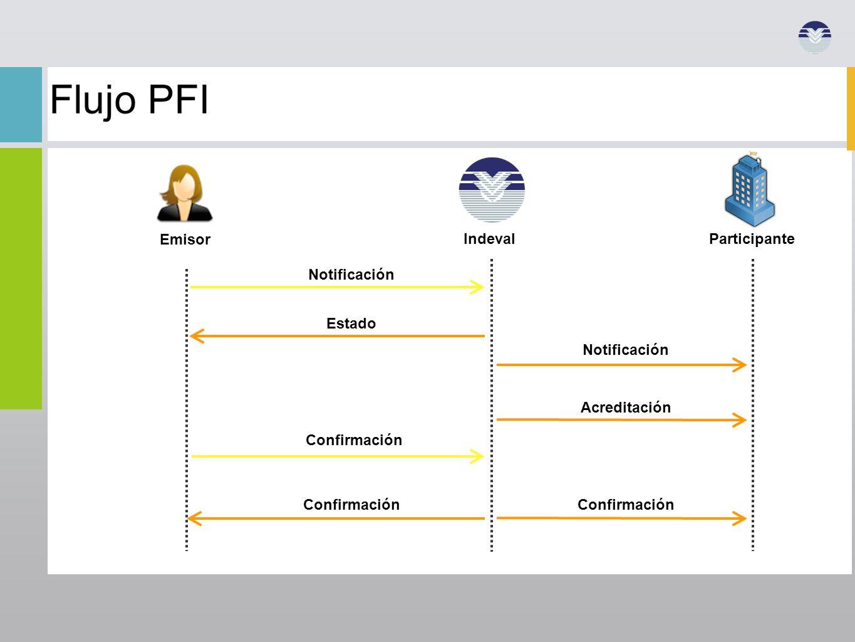 Flujo PFI Participante Emisor Indeval Notificación Estado Notificación