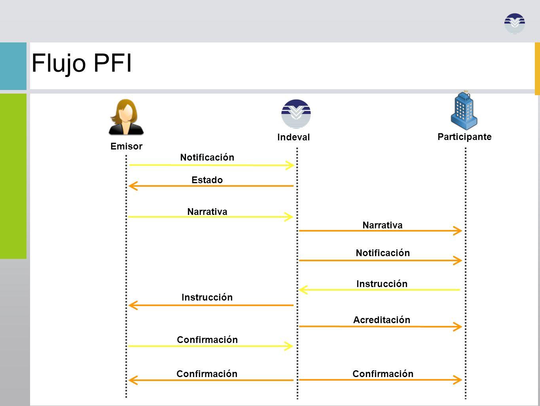 Flujo PFI Indeval Participante Emisor Notificación Estado Narrativa