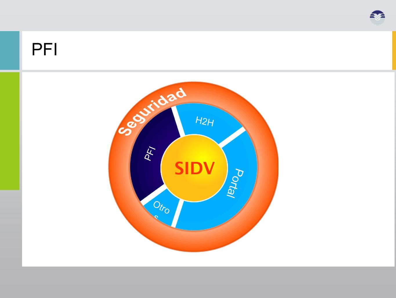 PFI PFI Otros SIDV H2H Portal Estrategia de Implantación