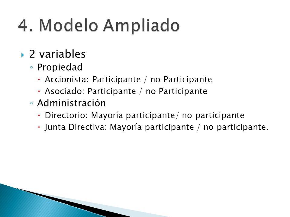 4. Modelo Ampliado 2 variables Propiedad Administración