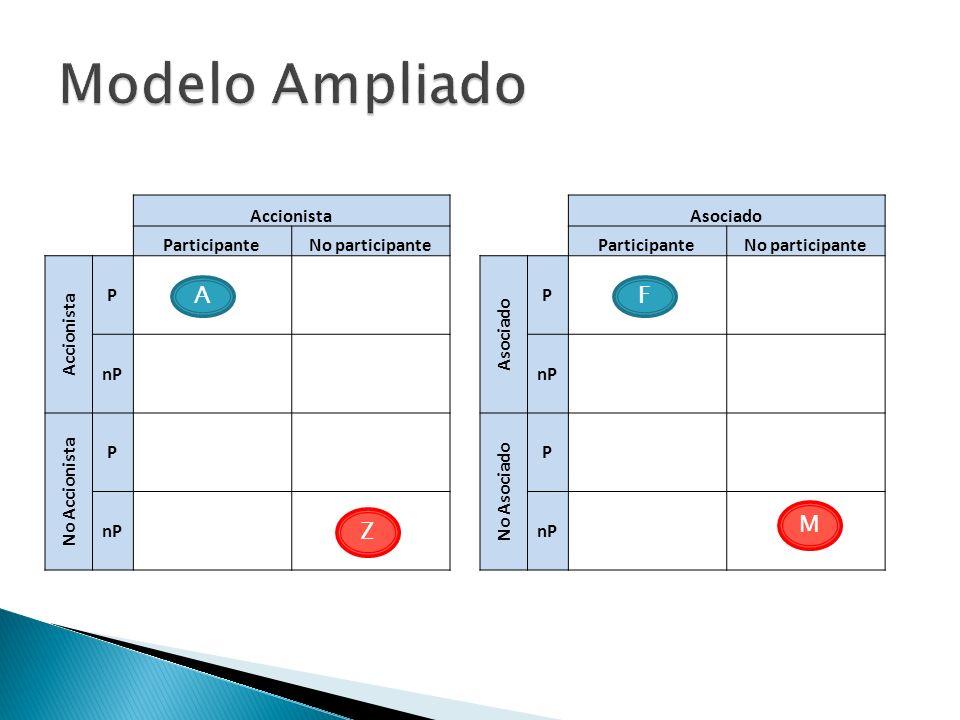 Modelo Ampliado A F M Z Accionista Participante No participante P nP