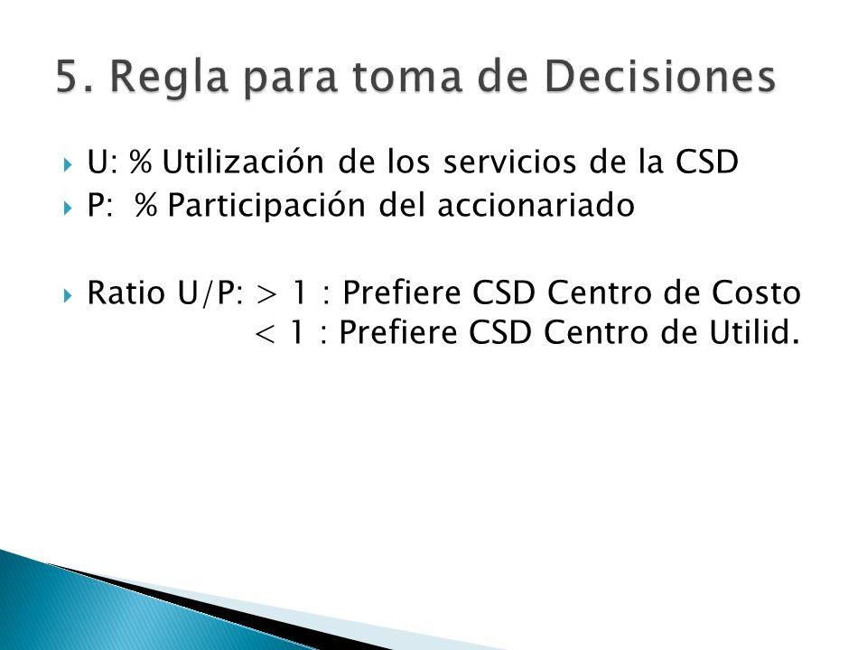 5. Regla para toma de Decisiones