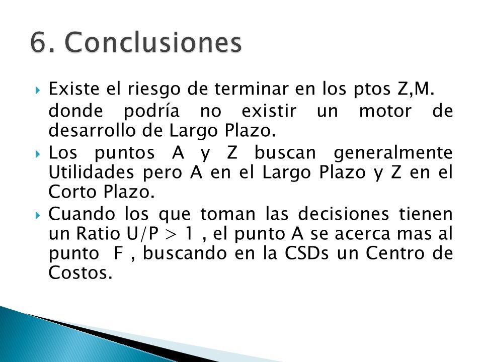 6. Conclusiones Existe el riesgo de terminar en los ptos Z,M.