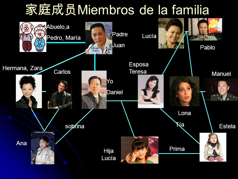 家庭成员Miembros de la familia
