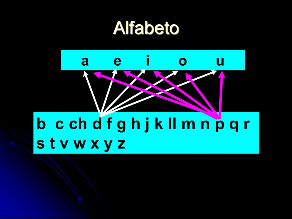 Alfabeto a e i o u b c ch d f g h j k ll m n p q r s t v w x y z