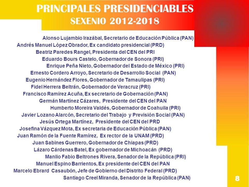 PRINCIPALES PRESIDENCIABLES