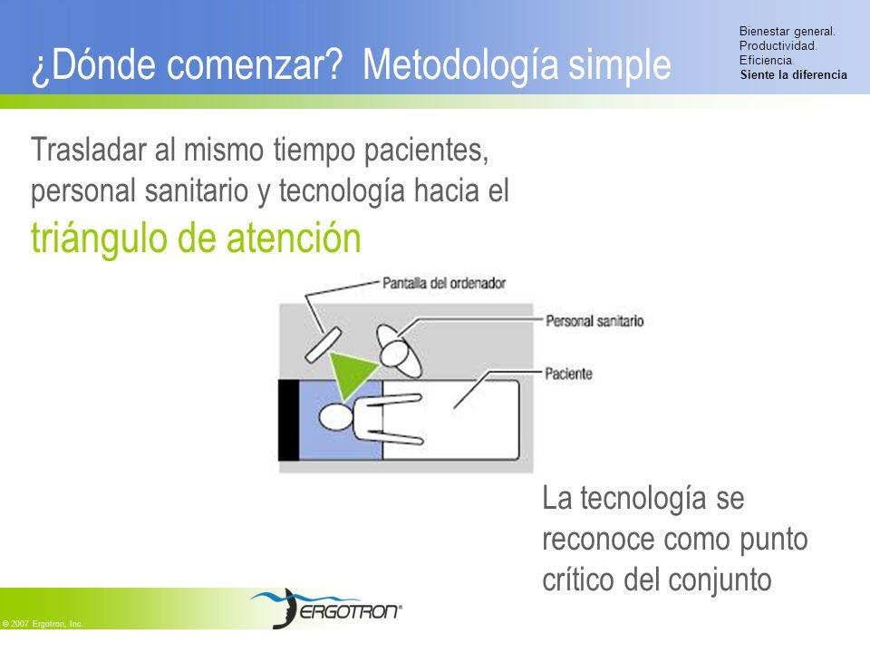 ¿Dónde comenzar Metodología simple
