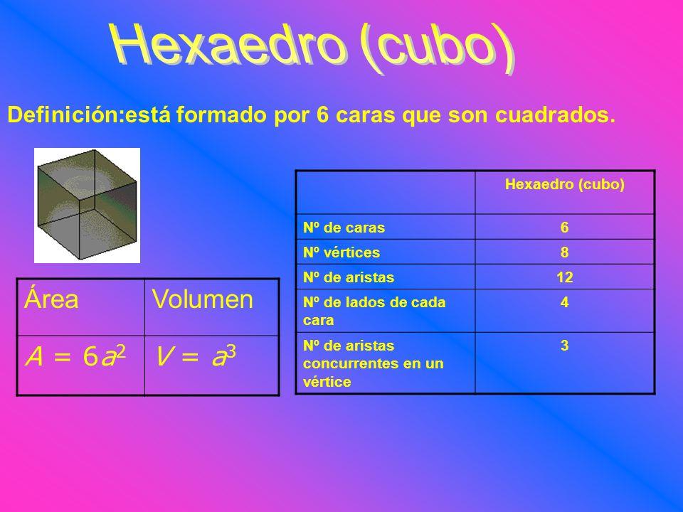 Hexaedro (cubo) Área Volumen A = 6a2 V = a3