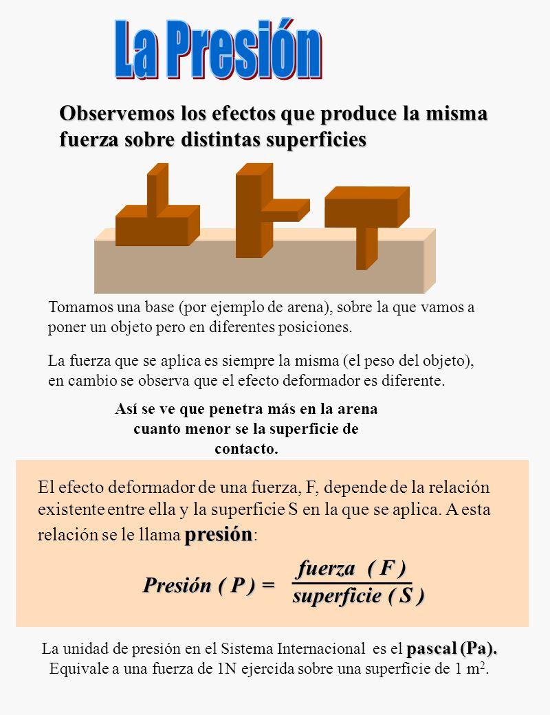 presión La Presión. Observemos los efectos que produce la misma fuerza sobre distintas superficies.