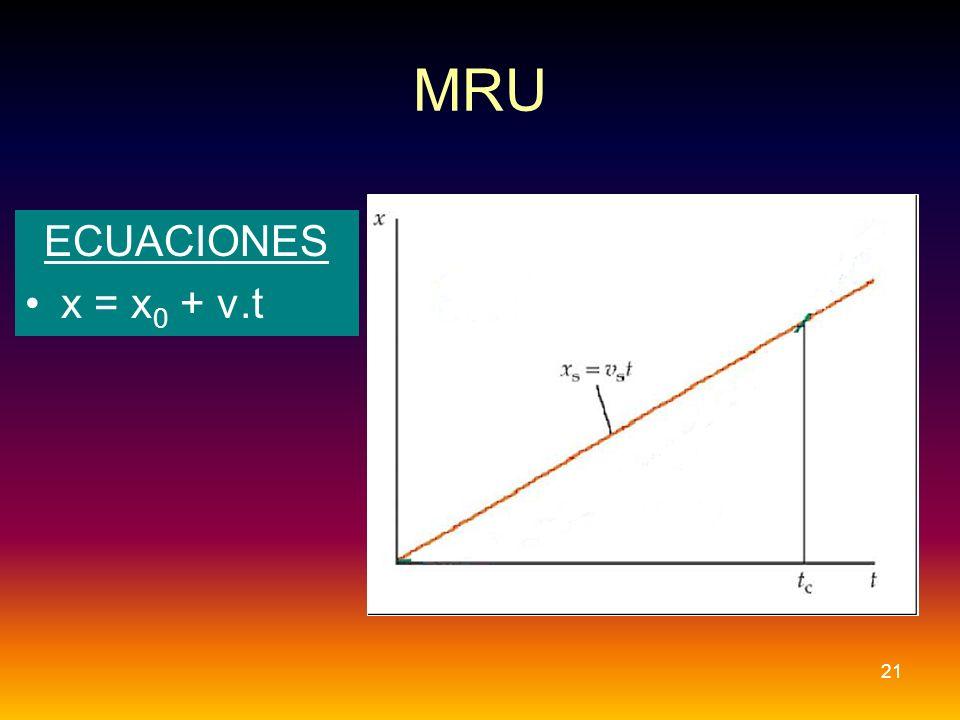 MRU ECUACIONES x = x0 + v.t