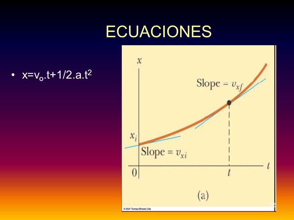 ECUACIONES x=vo.t+1/2.a.t2