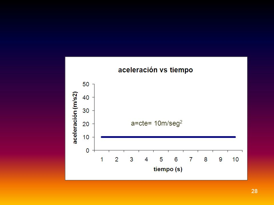 a=cte= 10m/seg2