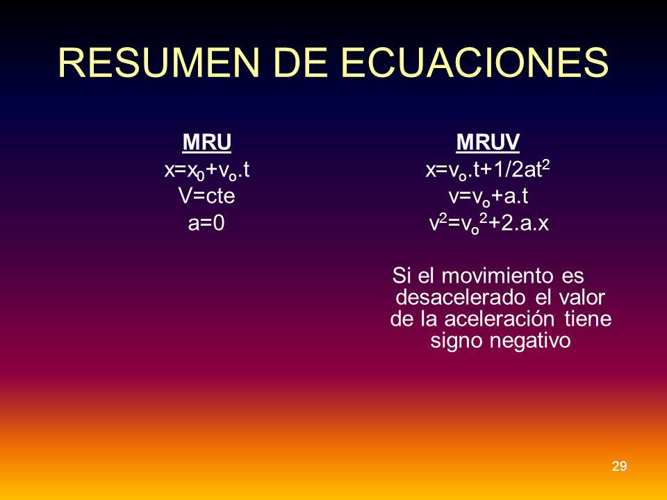RESUMEN DE ECUACIONES MRU x=x0+vo.t V=cte a=0