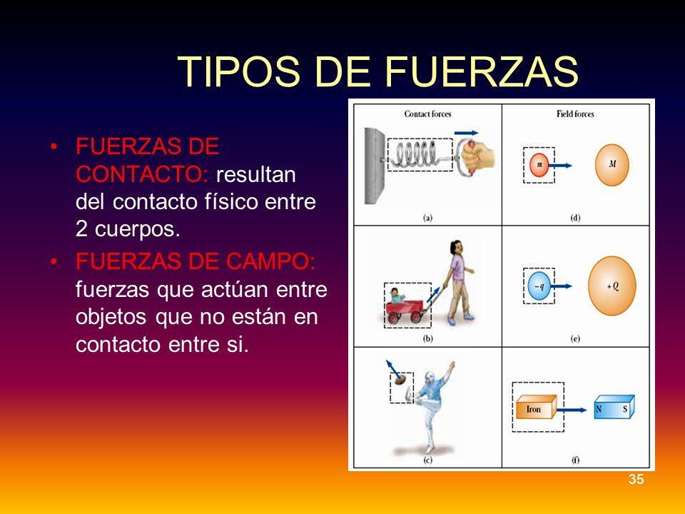 TIPOS DE FUERZAS FUERZAS DE CONTACTO: resultan del contacto físico entre 2 cuerpos.