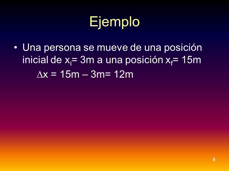 Ejemplo Una persona se mueve de una posición inicial de xi= 3m a una posición xf= 15m.