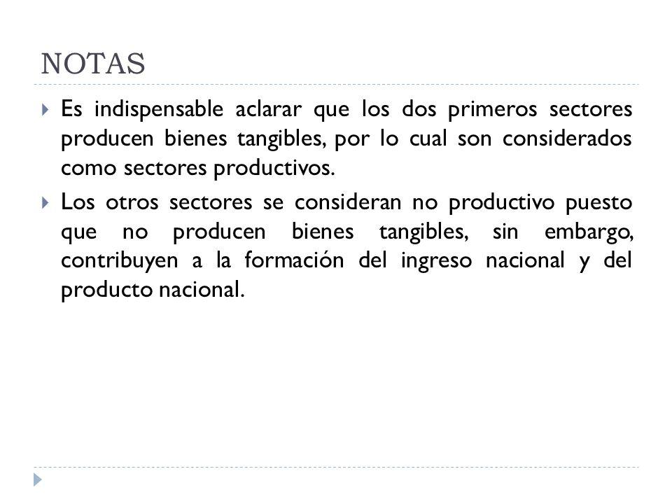 NOTAS Es indispensable aclarar que los dos primeros sectores producen bienes tangibles, por lo cual son considerados como sectores productivos.