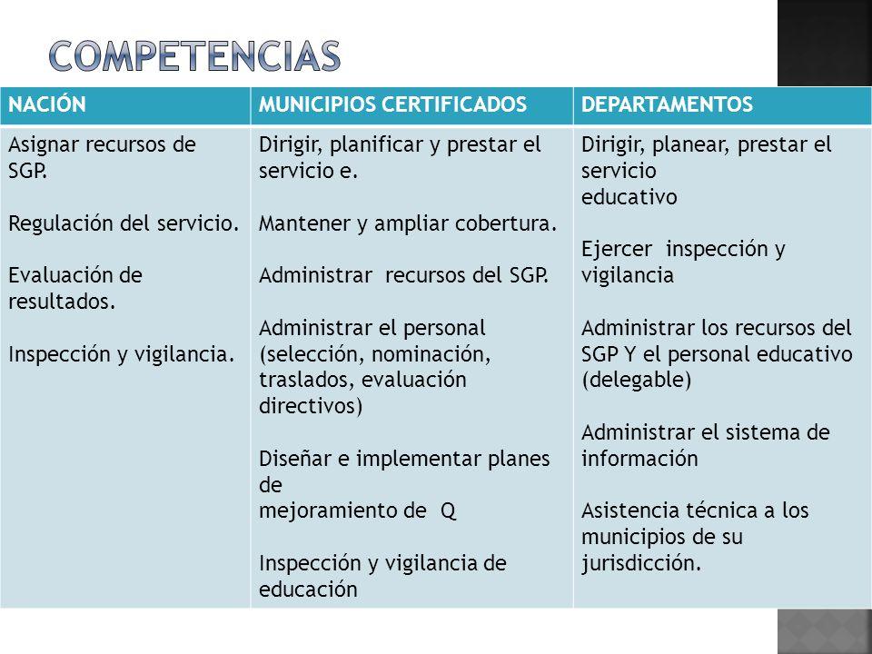 COMPETENCIAS NACIÓN MUNICIPIOS CERTIFICADOS DEPARTAMENTOS