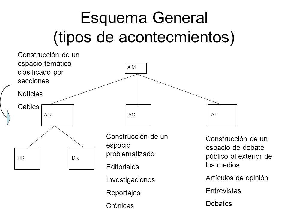 Esquema General (tipos de acontecmientos)