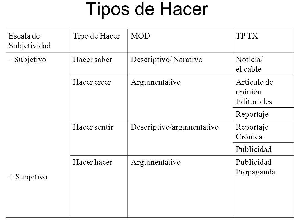 Tipos de Hacer Escala de Subjetividad Tipo de Hacer MOD TP TX