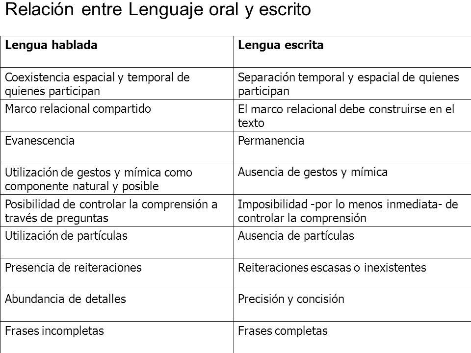 Relación entre Lenguaje oral y escrito
