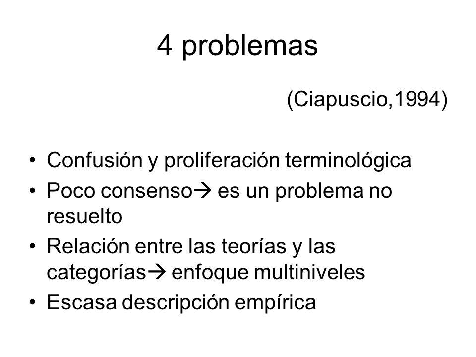 4 problemas (Ciapuscio,1994) Confusión y proliferación terminológica