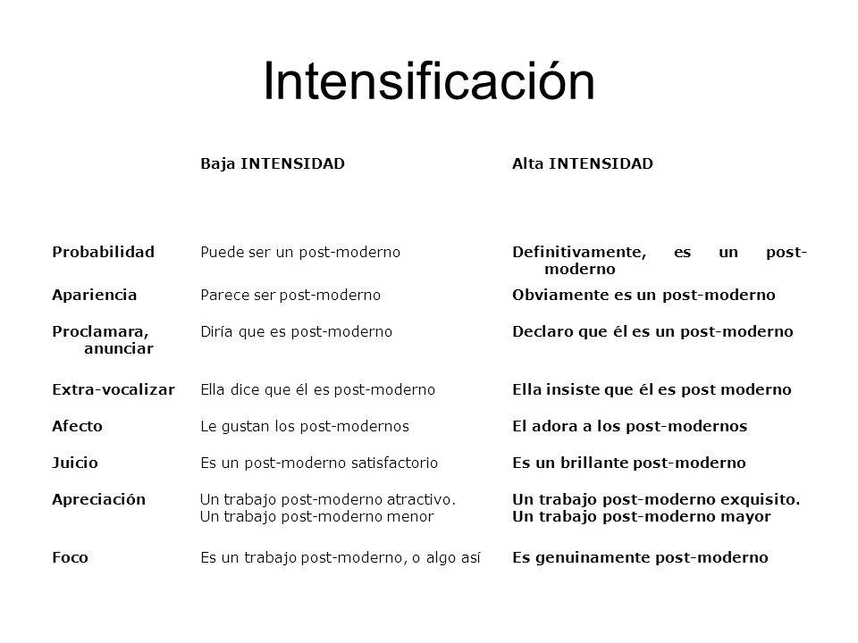 Intensificación Baja INTENSIDAD Alta INTENSIDAD Probabilidad