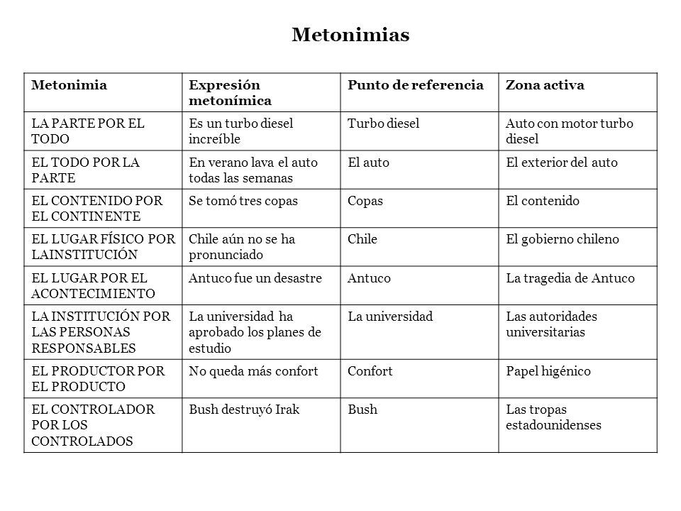 Metonimias Metonimia Expresión metonímica Punto de referencia