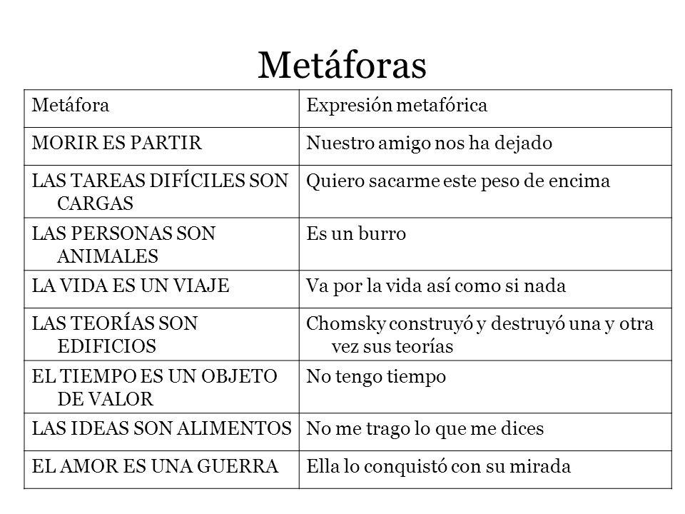 Metáforas Metáfora Expresión metafórica MORIR ES PARTIR