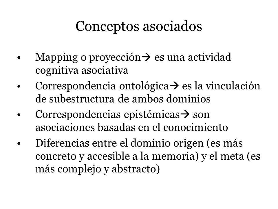 Conceptos asociados Mapping o proyección es una actividad cognitiva asociativa.