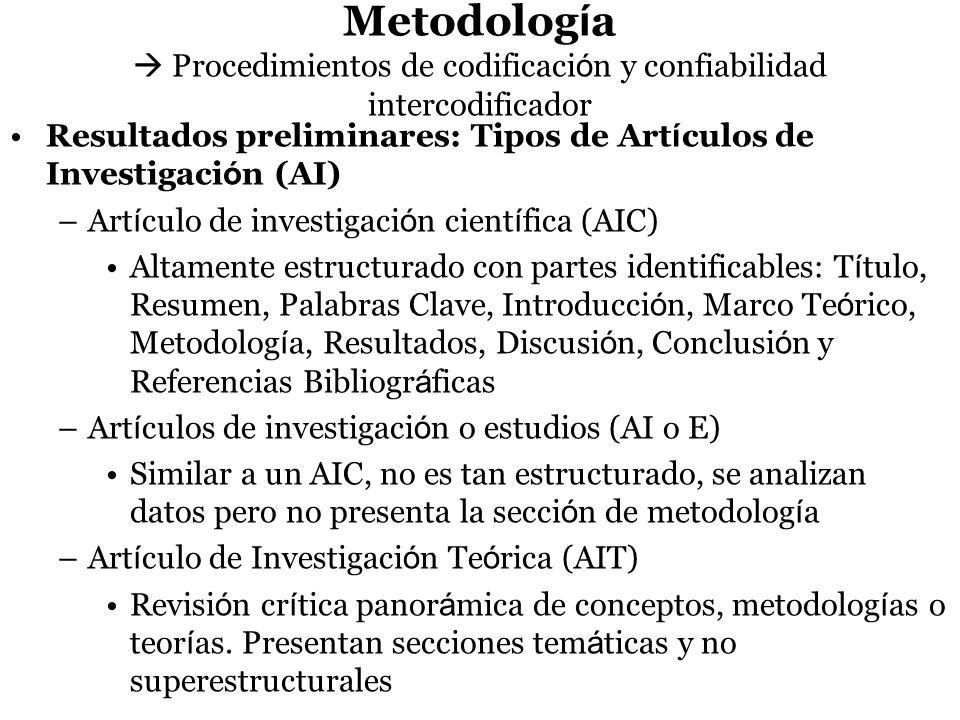 Metodología  Procedimientos de codificación y confiabilidad intercodificador