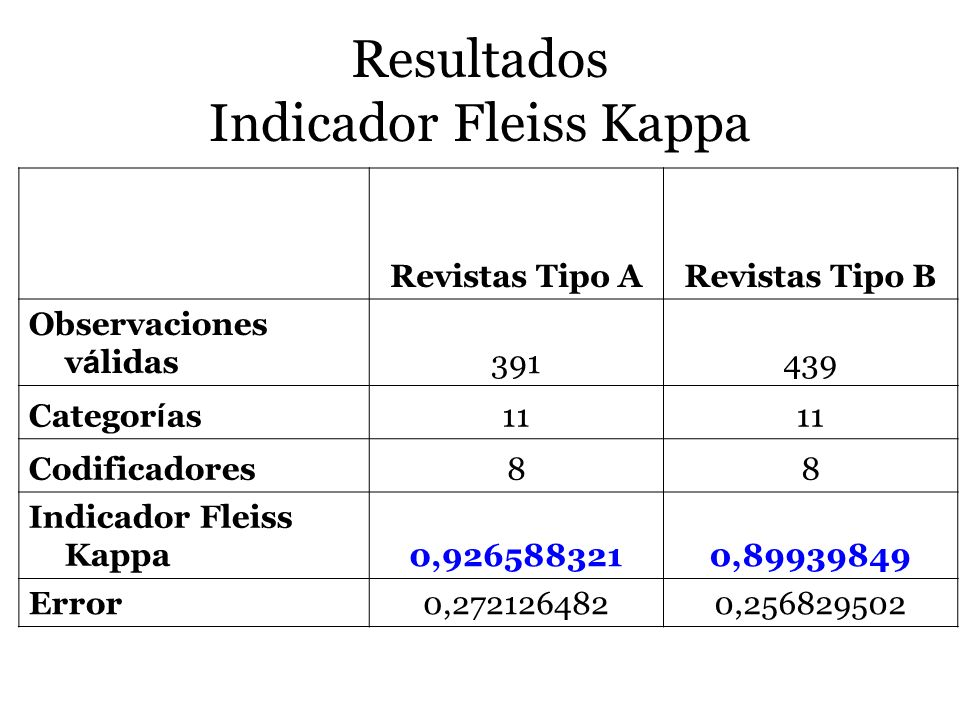 Resultados Indicador Fleiss Kappa