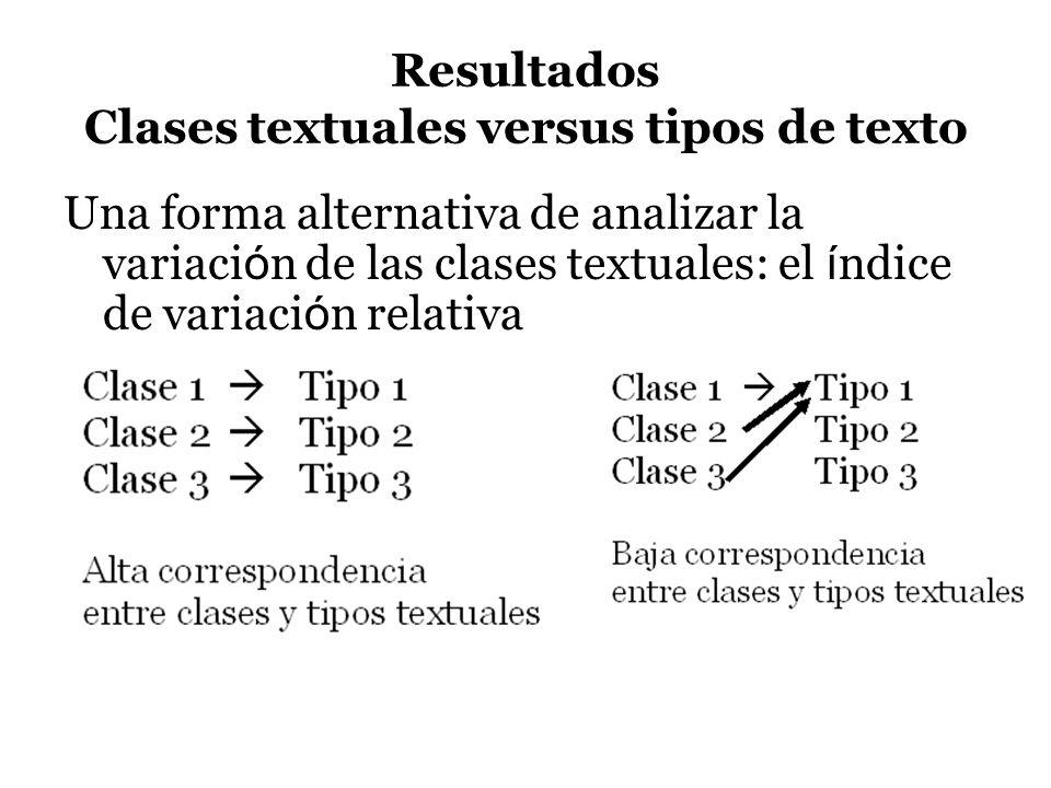 Resultados Clases textuales versus tipos de texto