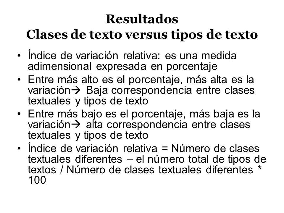 Resultados Clases de texto versus tipos de texto