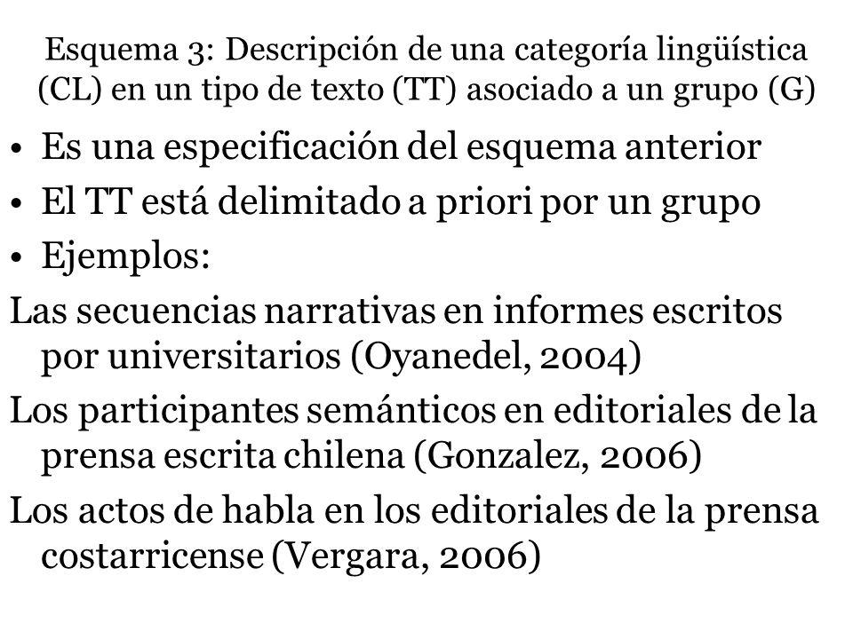 Esquema 3: Descripción de una categoría lingüística (CL) en un tipo de texto (TT) asociado a un grupo (G)