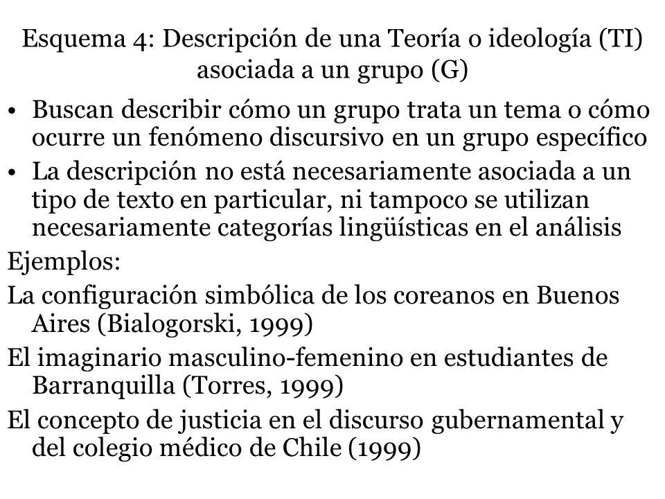 Esquema 4: Descripción de una Teoría o ideología (TI) asociada a un grupo (G)