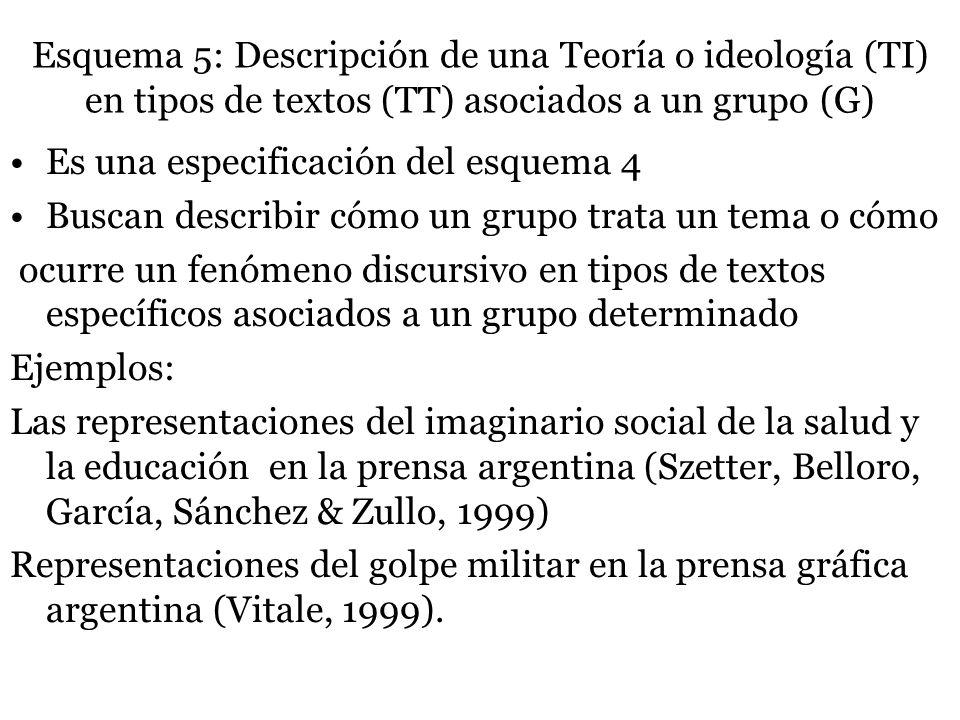 Esquema 5: Descripción de una Teoría o ideología (TI) en tipos de textos (TT) asociados a un grupo (G)