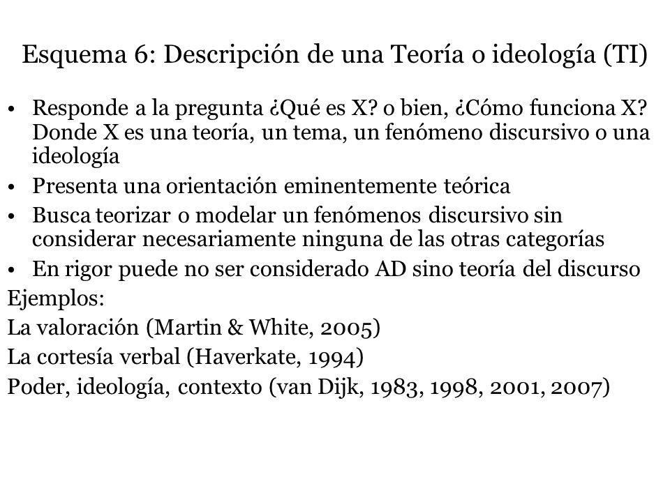 Esquema 6: Descripción de una Teoría o ideología (TI)