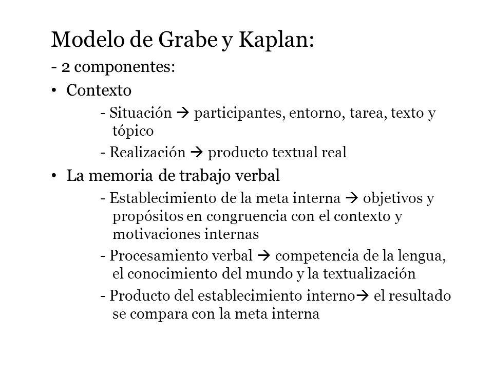 Modelo de Grabe y Kaplan: