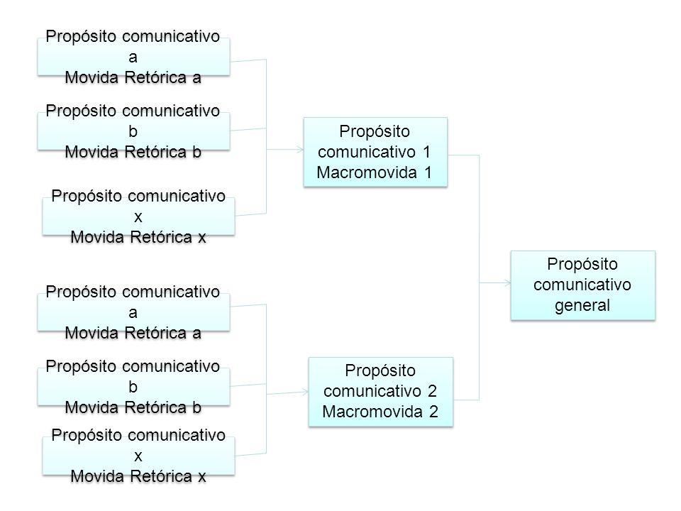Propósito comunicativo a Movida Retórica a